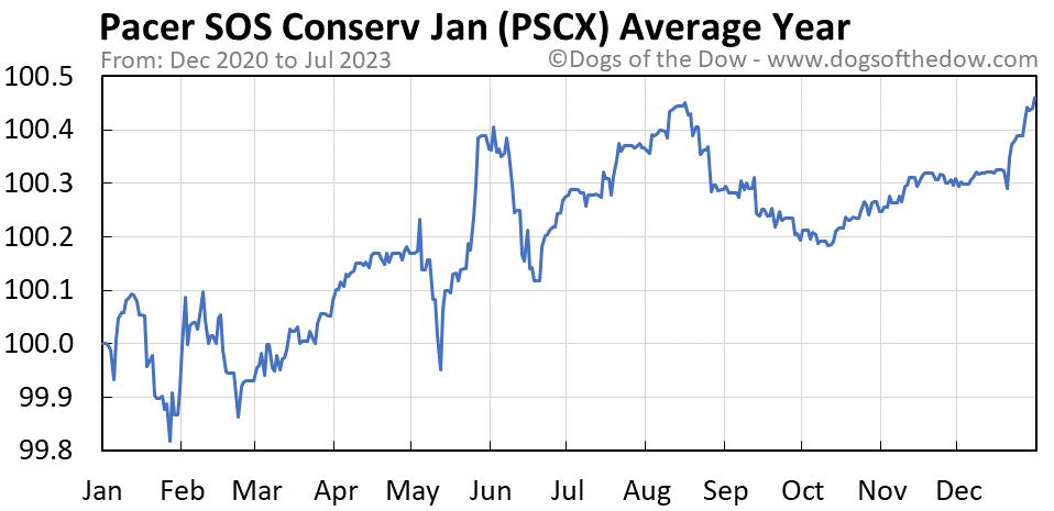 PSCX average year chart
