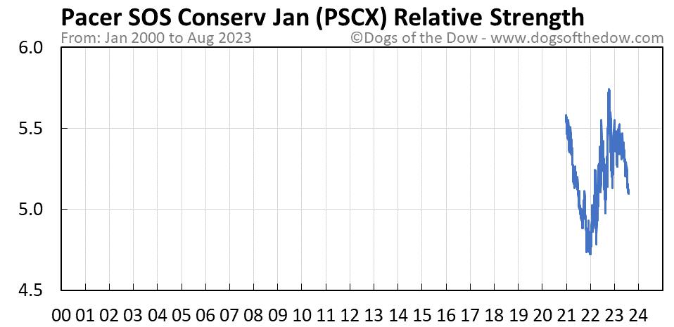 PSCX relative strength chart