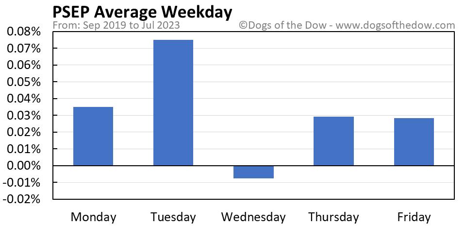 PSEP average weekday chart