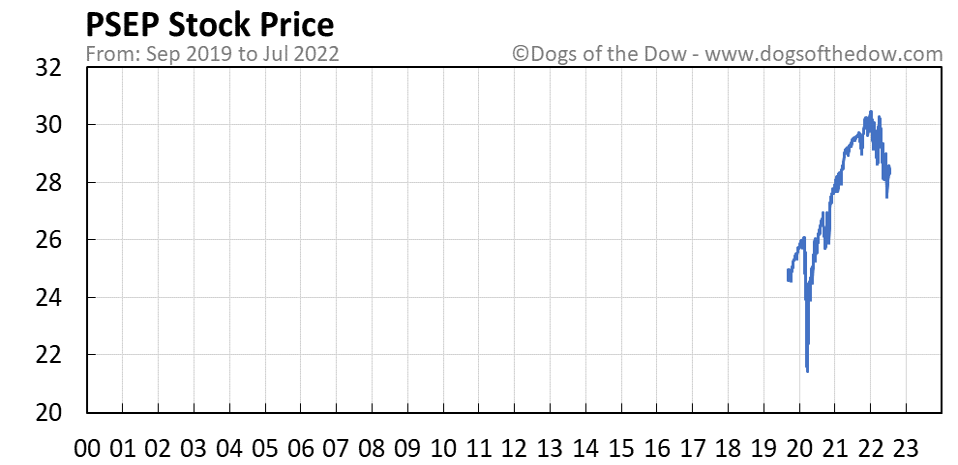 PSEP stock price chart