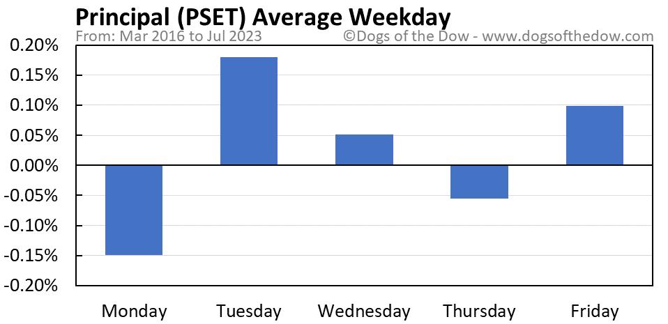 PSET average weekday chart