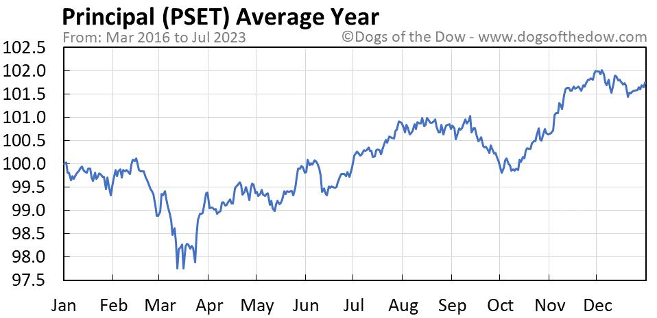 PSET average year chart
