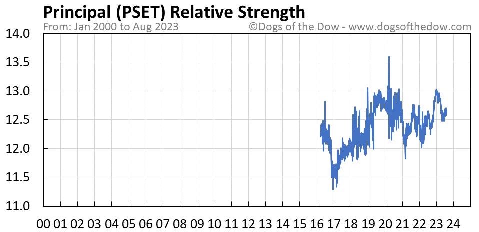 PSET relative strength chart