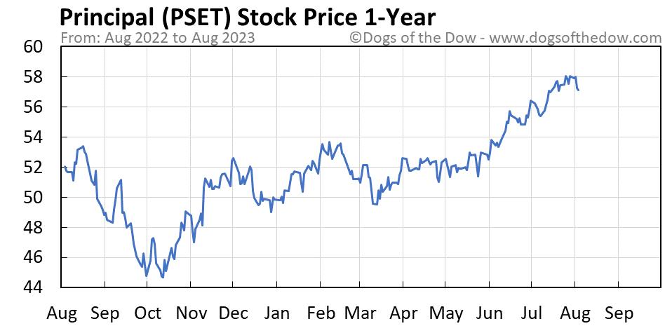 PSET 1-year stock price chart