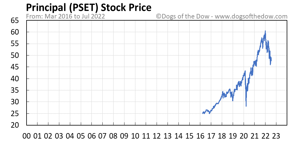 PSET stock price chart