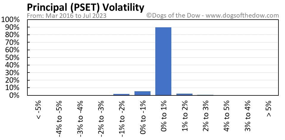 PSET volatility chart