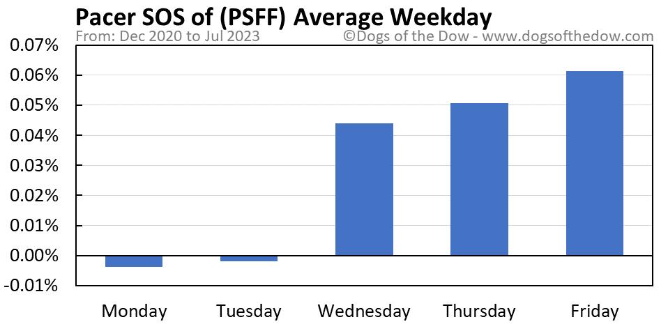 PSFF average weekday chart