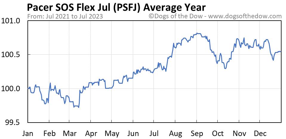 PSFJ average year chart