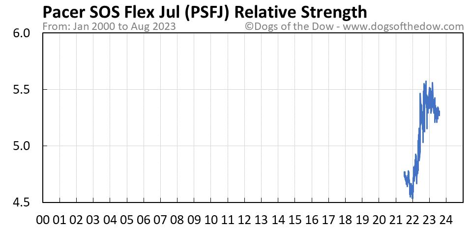 PSFJ relative strength chart