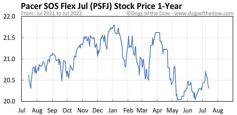 PSFJ 1-year stock price chart