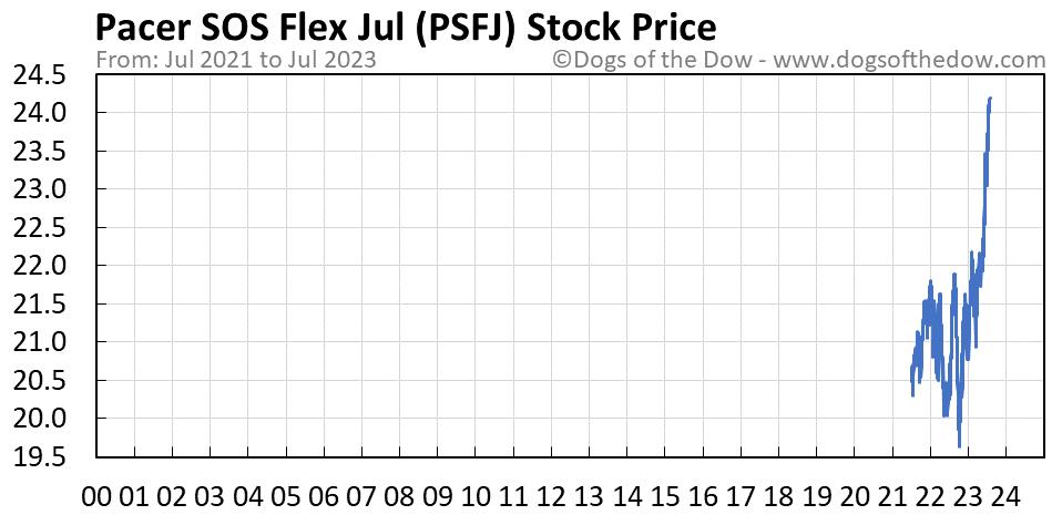 PSFJ stock price chart