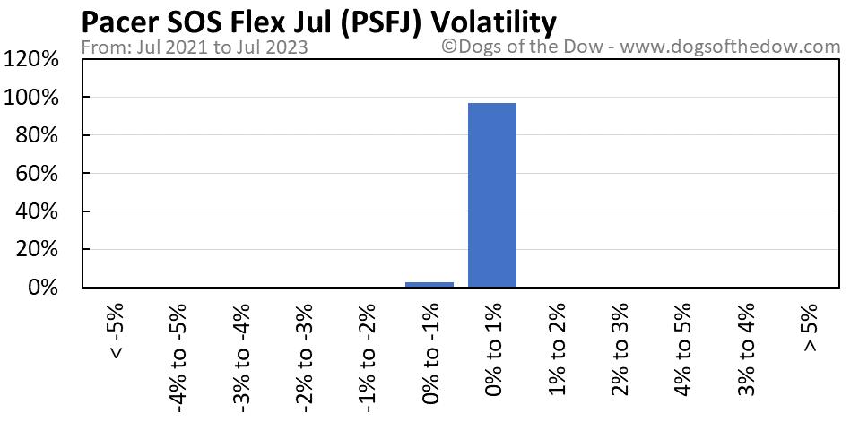 PSFJ volatility chart