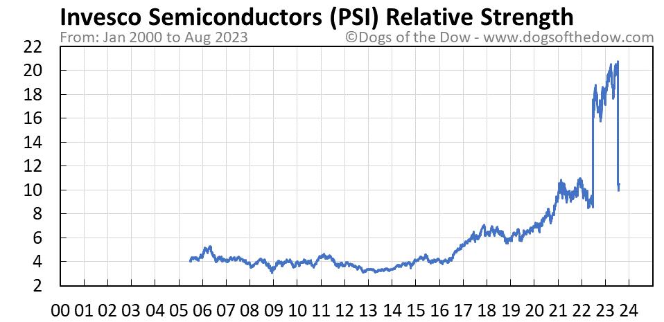 PSI relative strength chart