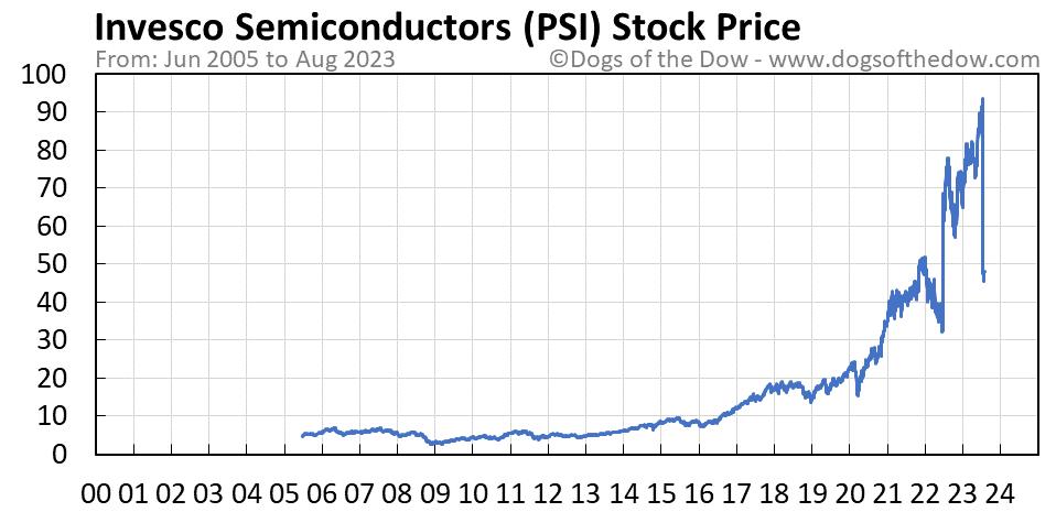 PSI stock price chart