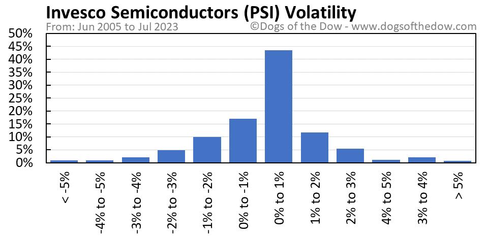 PSI volatility chart