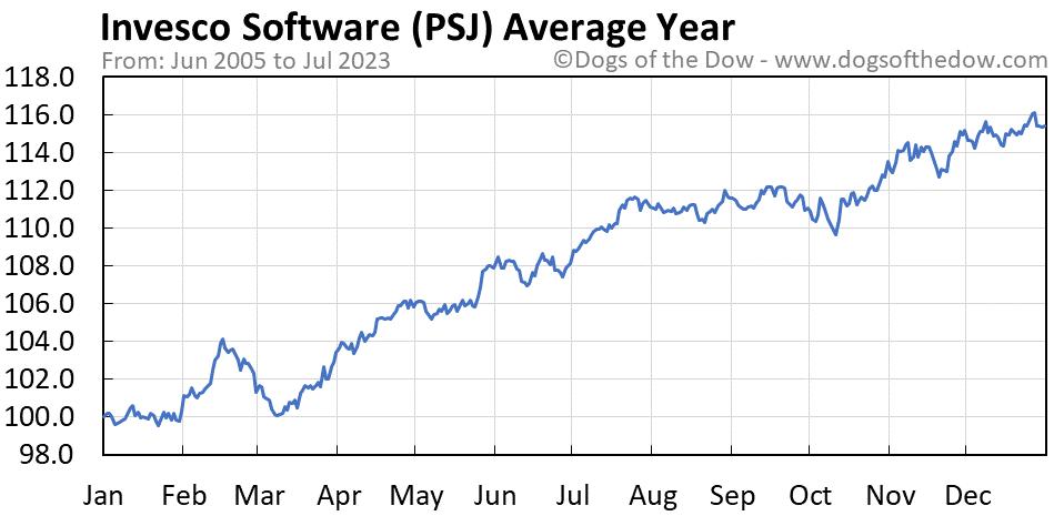 PSJ average year chart