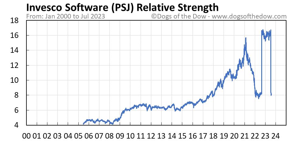 PSJ relative strength chart