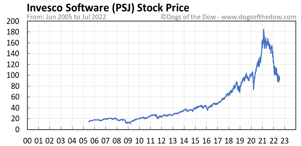 PSJ stock price chart