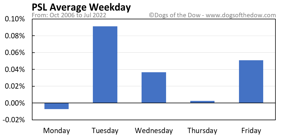 PSL average weekday chart