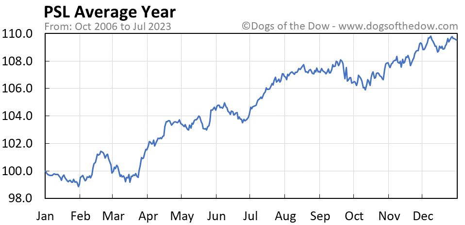 PSL average year chart