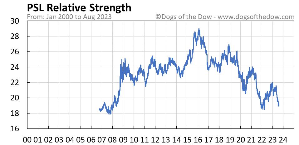 PSL relative strength chart