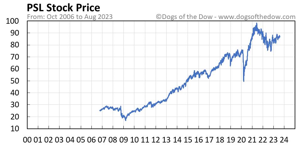 PSL stock price chart