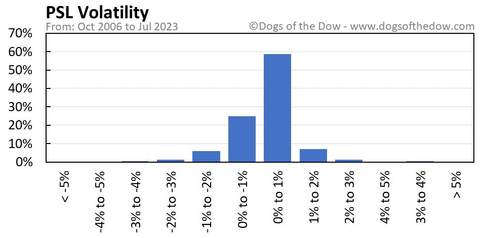 PSL volatility chart