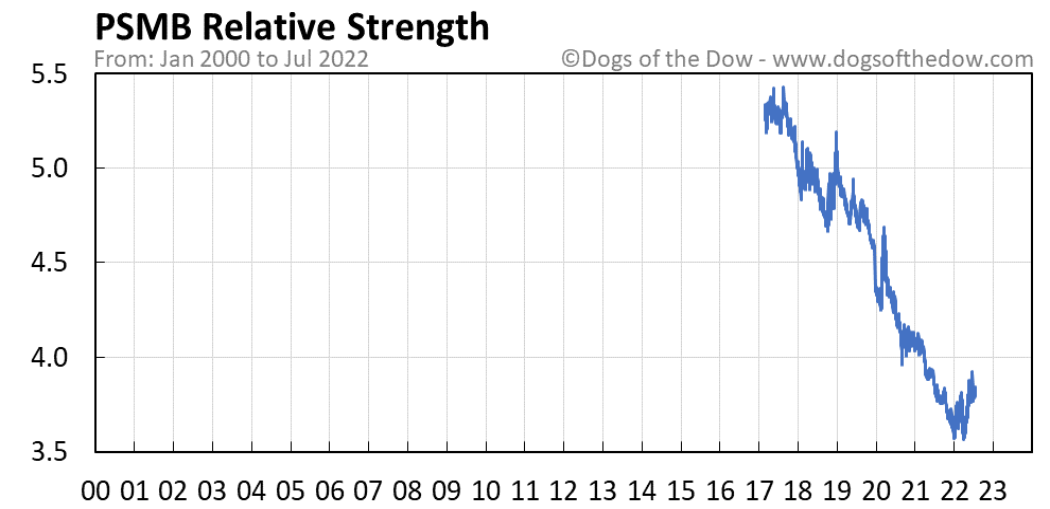 PSMB relative strength chart