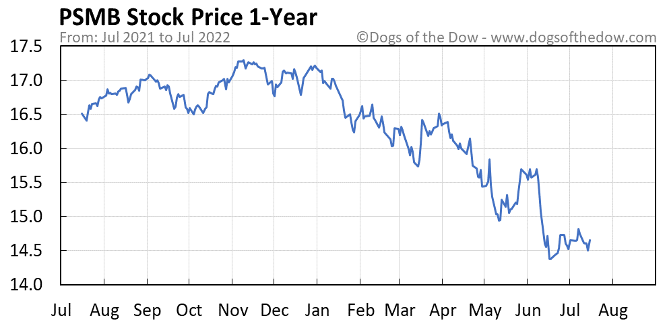 PSMB 1-year stock price chart