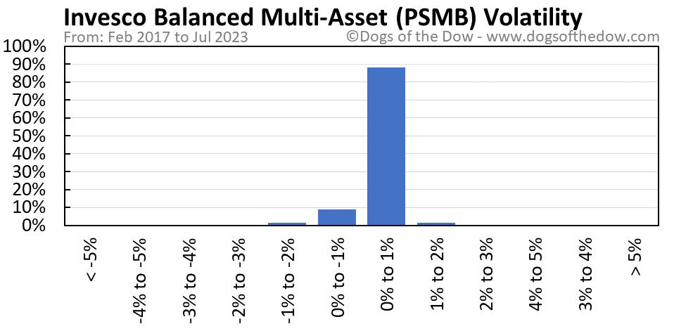 PSMB volatility chart