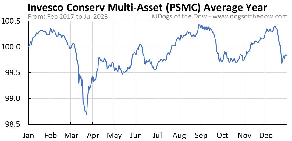 PSMC average year chart