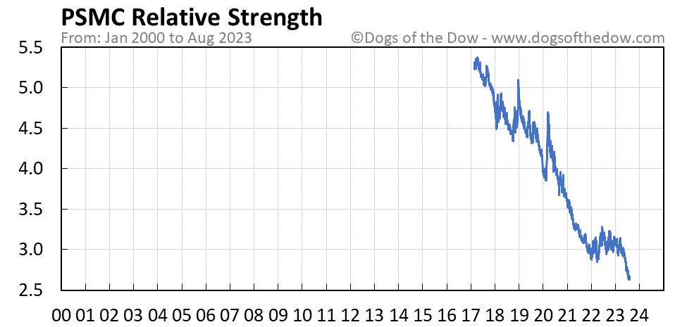 PSMC relative strength chart
