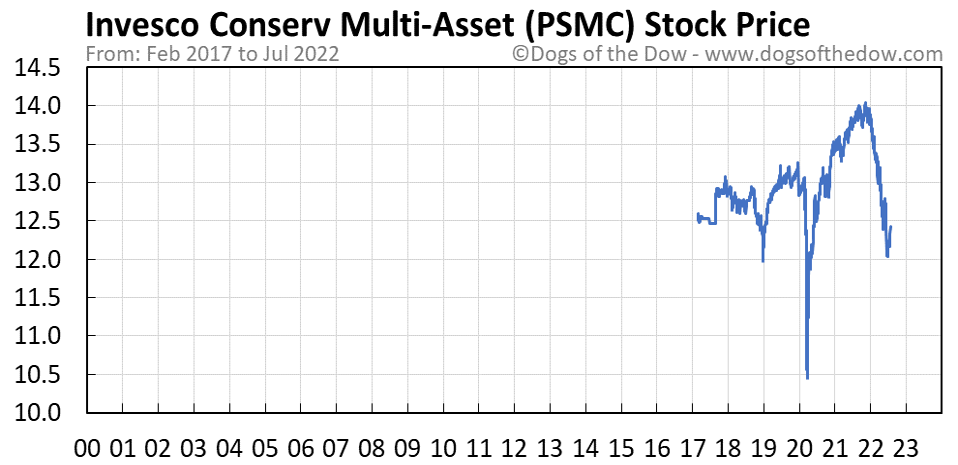 PSMC stock price chart