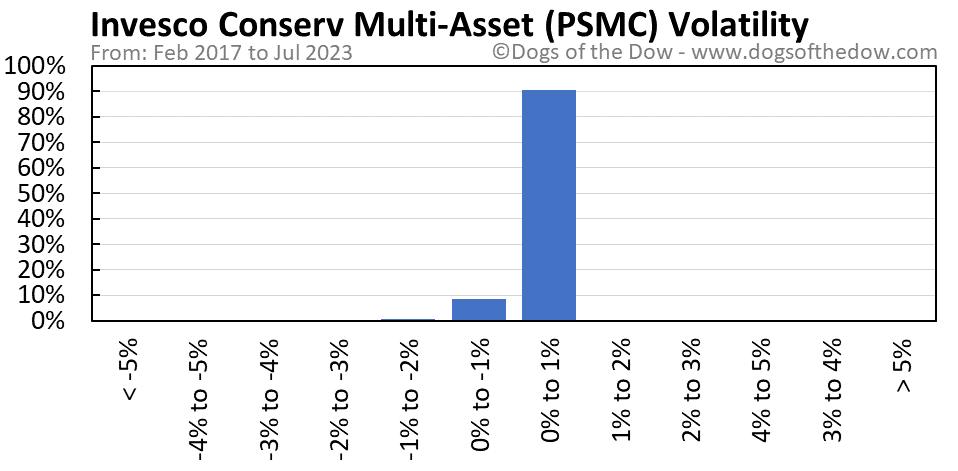 PSMC volatility chart