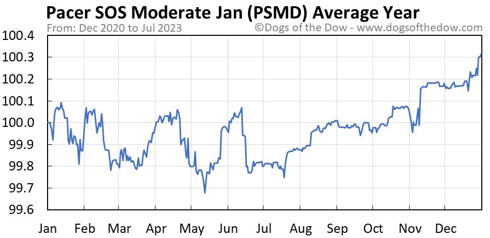 PSMD average year chart