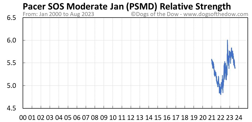 PSMD relative strength chart