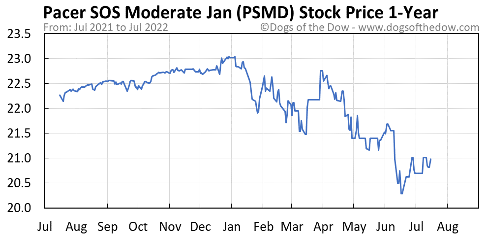 PSMD 1-year stock price chart