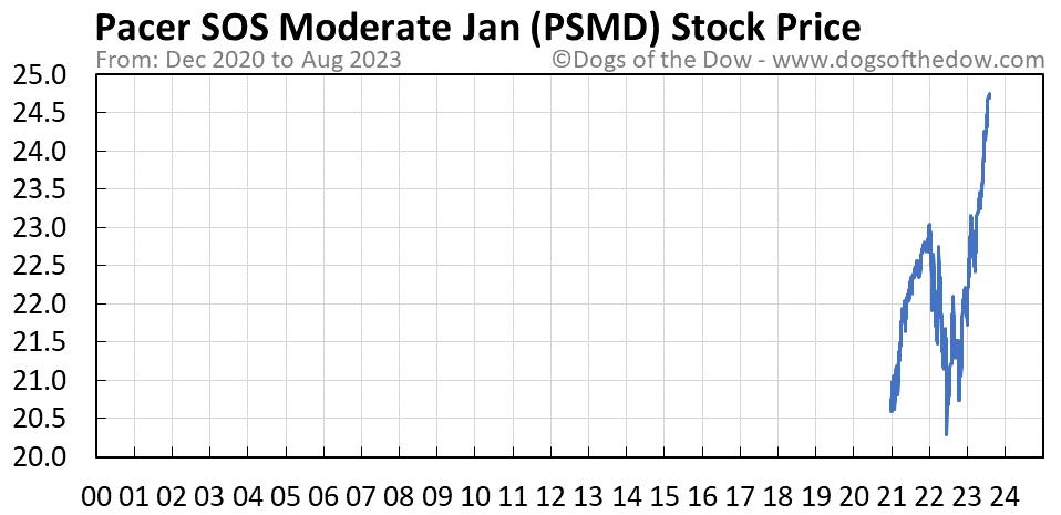 PSMD stock price chart