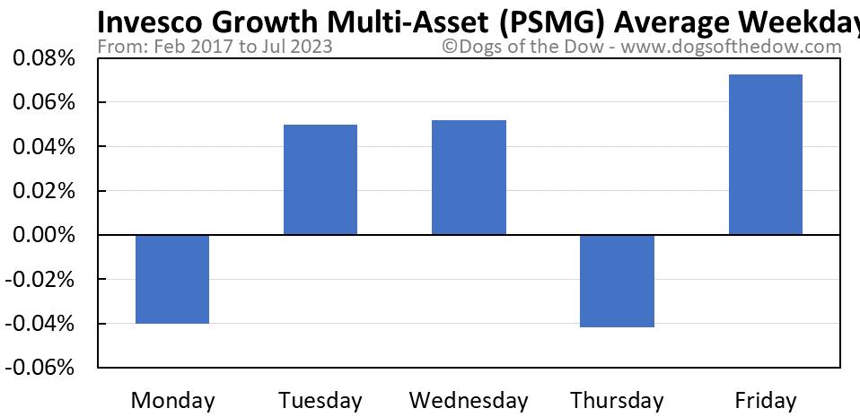 PSMG average weekday chart