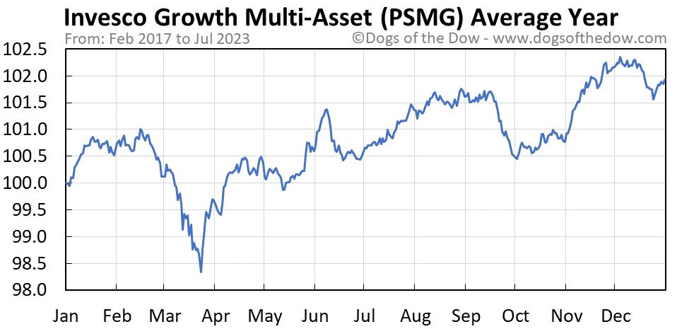 PSMG average year chart
