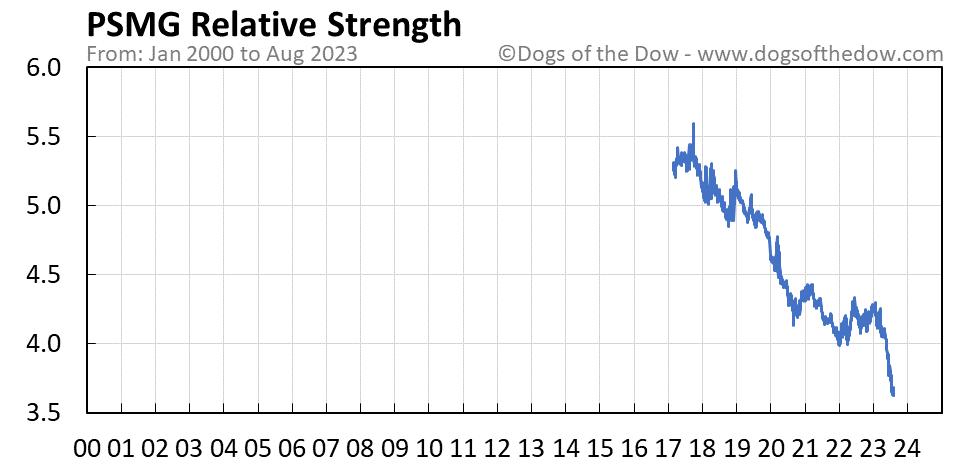 PSMG relative strength chart
