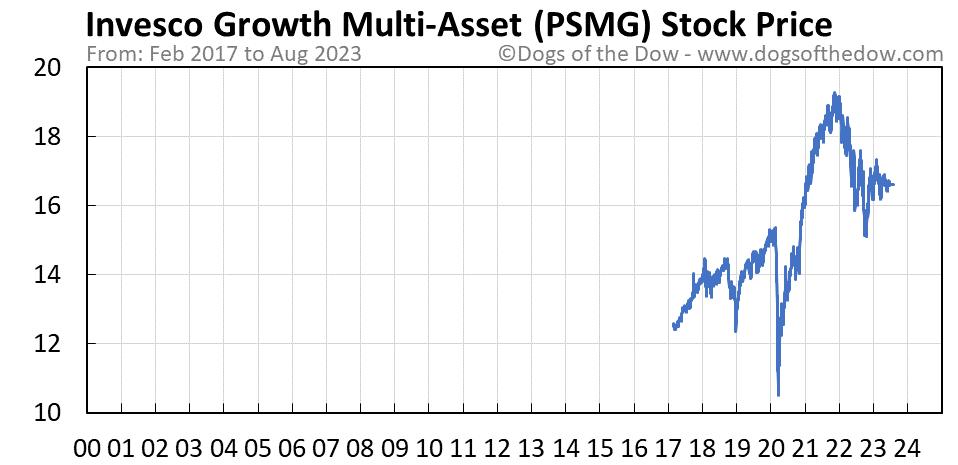PSMG stock price chart