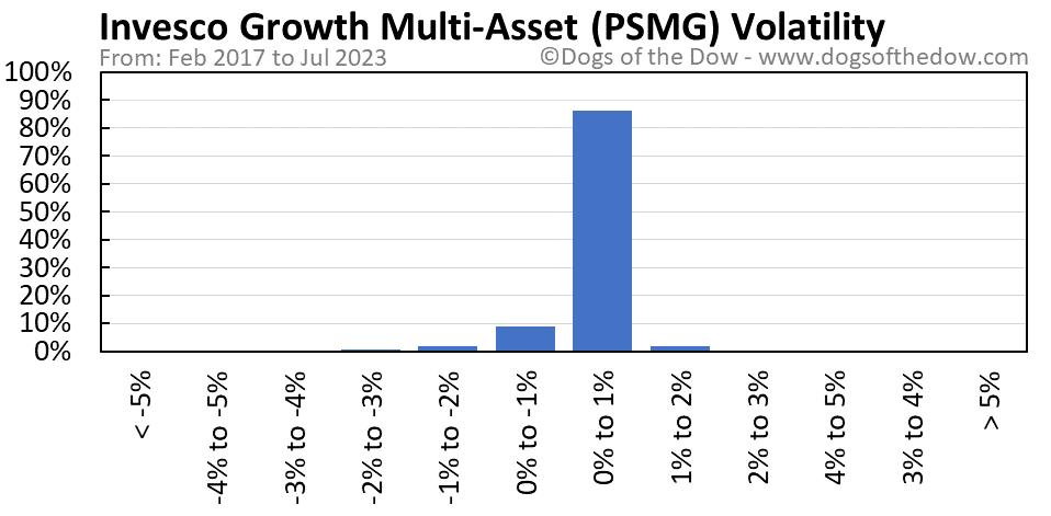 PSMG volatility chart