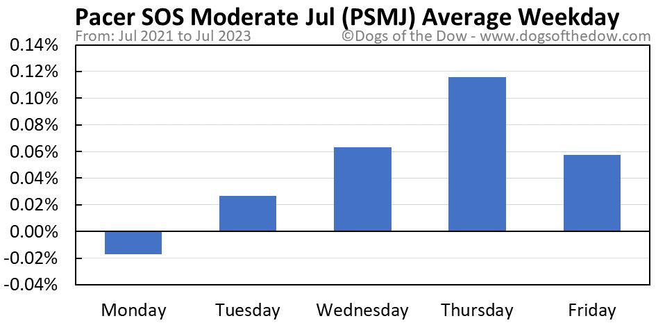 PSMJ average weekday chart