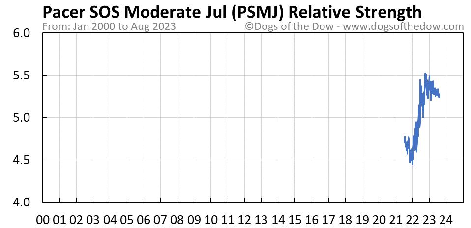 PSMJ relative strength chart