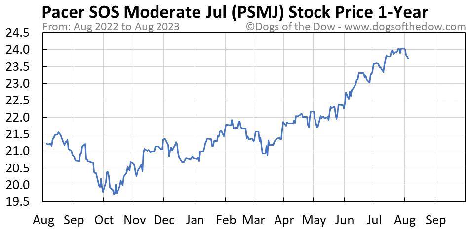 PSMJ 1-year stock price chart