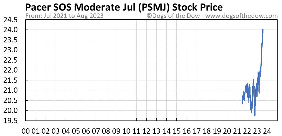 PSMJ stock price chart