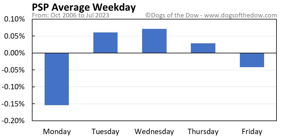 PSP average weekday chart