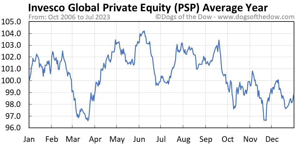 PSP average year chart