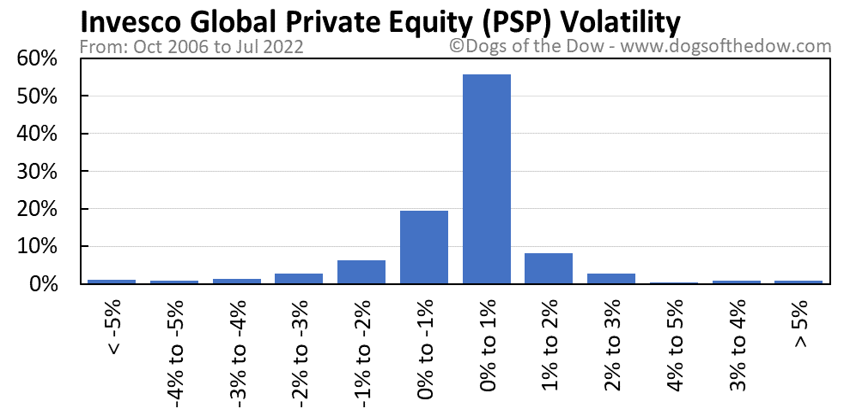 PSP volatility chart
